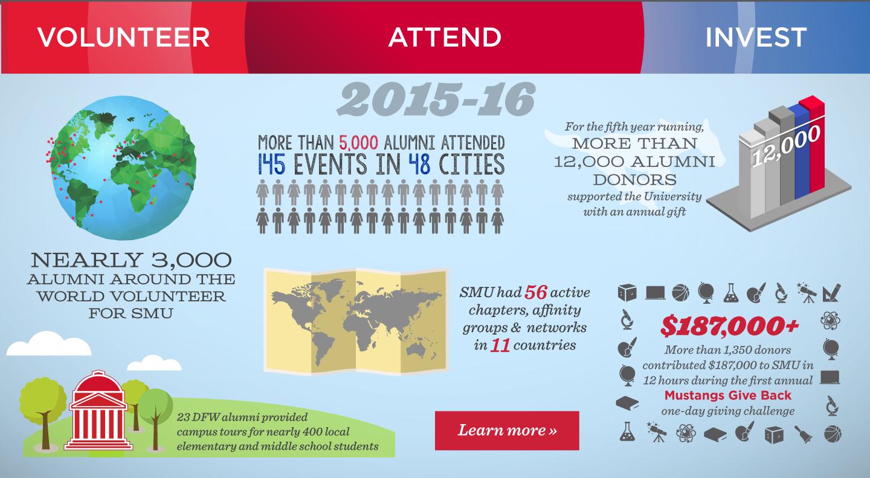 SMU Infographic